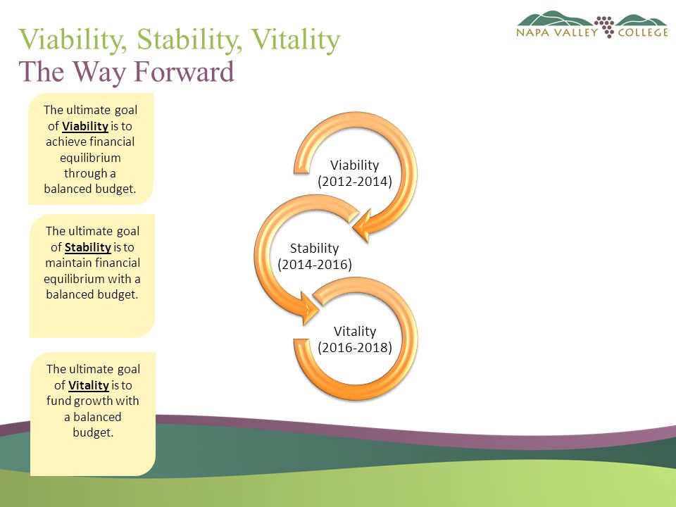Viability, Stability, Vitality The Way Forward Viability (2012-2014) Stability (2014-2016) Vitality (2016-2018) The ultimate goal of Viability is to achieve financial equilibrium through a balanced budget.