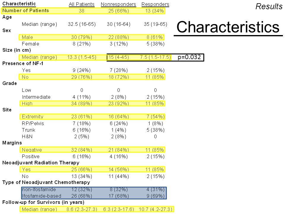 Results Characteristics p=0.032