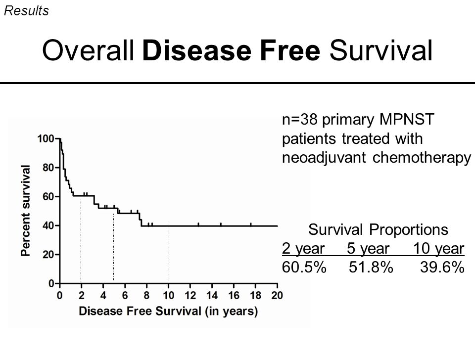 Overall Disease Free Survival Results Survival Proportions 2 year 5 year 10 year 60.5% 51.8% 39.6% n=38 primary MPNST patients treated with neoadjuvan