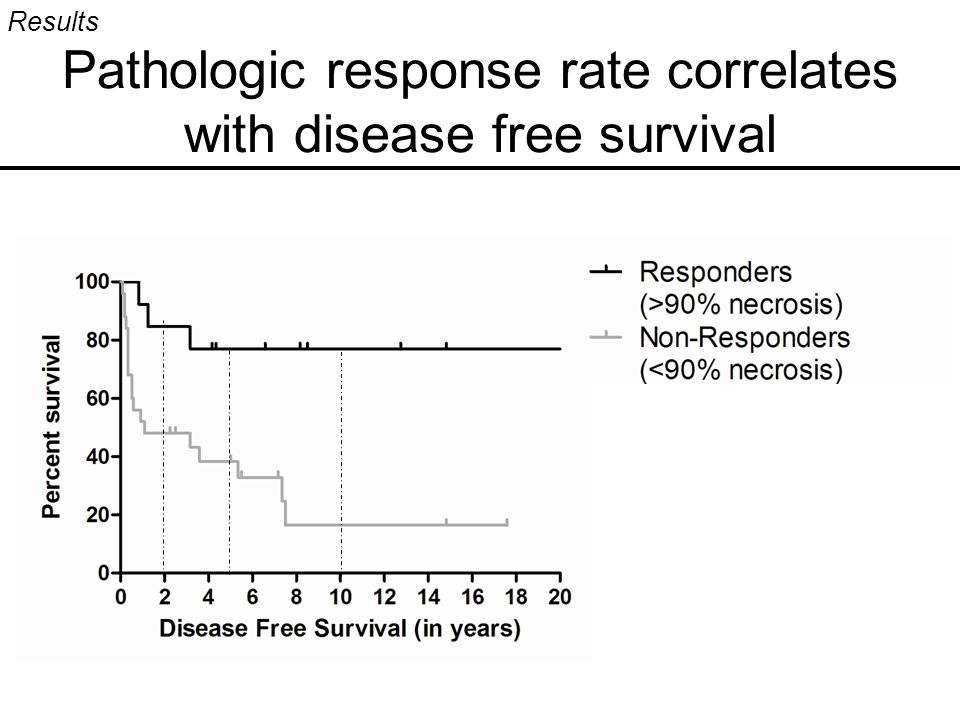 Pathologic response rate correlates with disease free survival Results