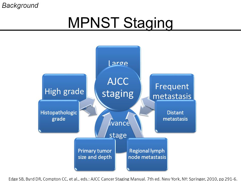 MPNST Staging Background Advanced stage High gradeLarge Frequent metastasis AJCC staging Histopathologic grade Primary tumor size and depth Distant metastasis Regional lymph node metastasis Edge SB, Byrd DR, Compton CC, et al., eds.: AJCC Cancer Staging Manual.