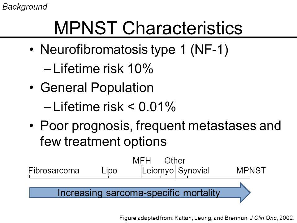 MPNST Characteristics Neurofibromatosis type 1 (NF-1) –Lifetime risk 10% General Population –Lifetime risk < 0.01% Poor prognosis, frequent metastases