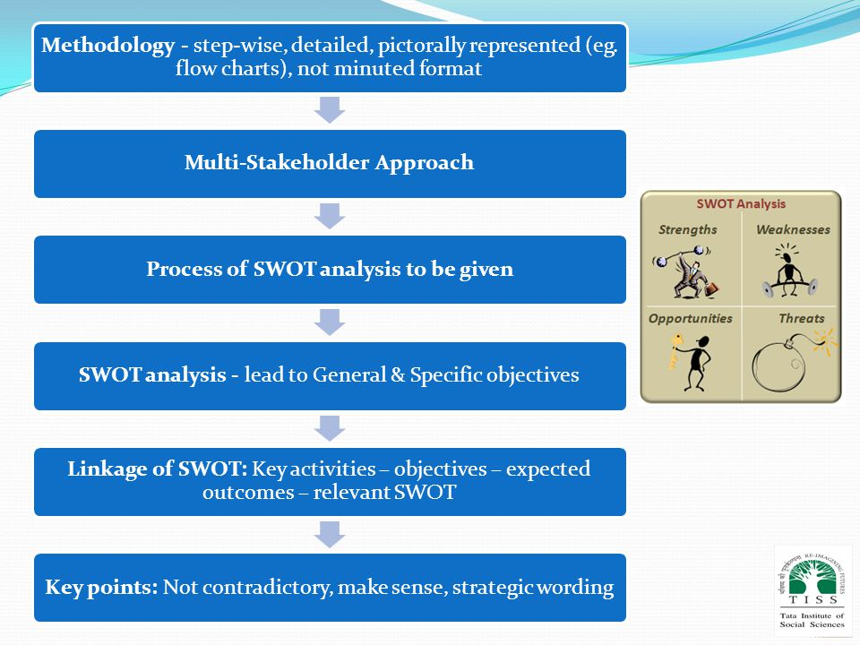 Methodology - step-wise, detailed, pictorally represented (eg. flow charts), not minuted format Multi-Stakeholder ApproachProcess of SWOT analysis to