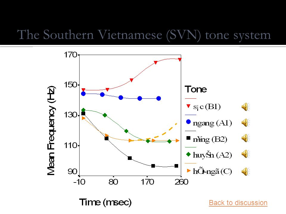 The Northern Vietnamese (NVN) tone system