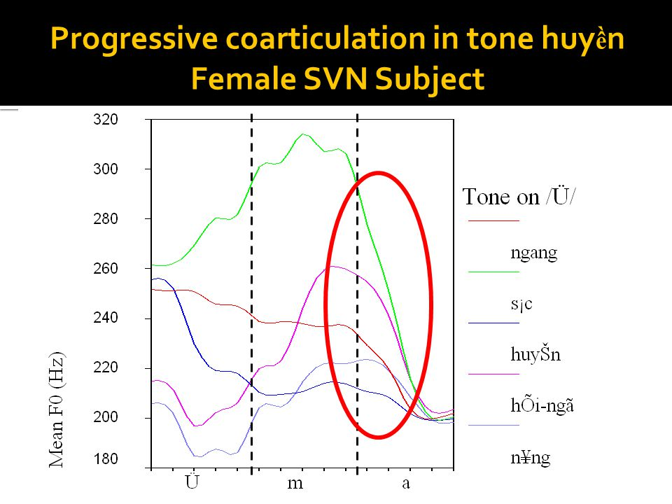 Tonal coarticulation  The physical realization of a tone varies depending on its environment  Neighboring tones  Intonation  Vowels and consonants  Example: In Vietnamese, a mid-level tone starts higher after a rising tone than after a falling tone