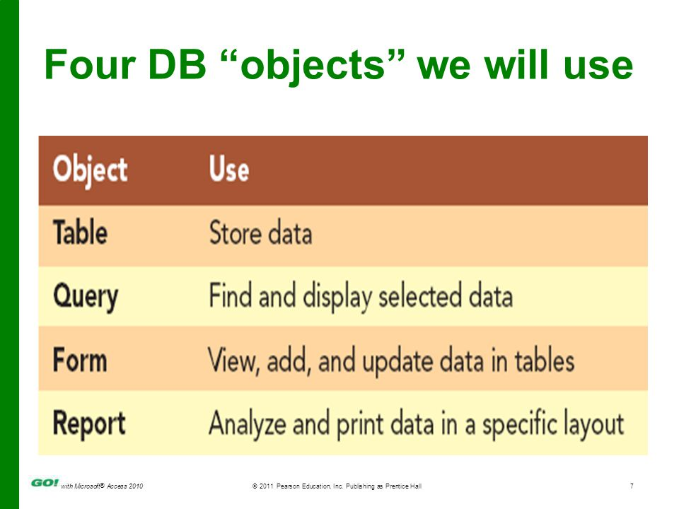 "with Microsoft ® Access 2010© 2011 Pearson Education, Inc. Publishing as Prentice Hall7 Four DB ""objects"" we will use"