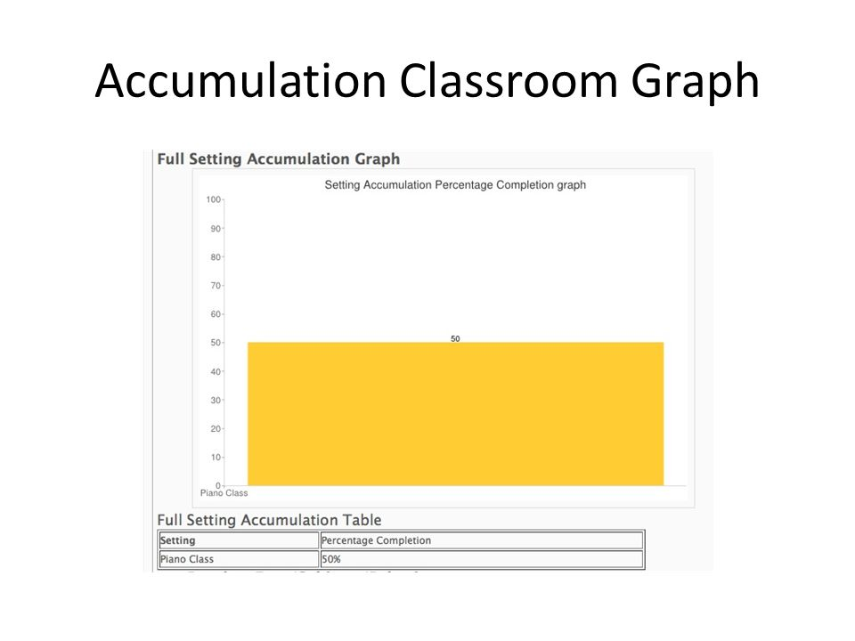 Accumulation Classroom Graph