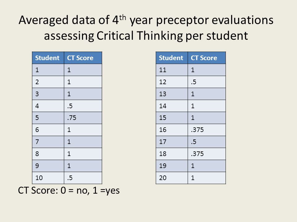 Averaged data of 4 th year preceptor evaluations assessing Critical Thinking per student CT Score: 0 = no, 1 =yes StudentCT Score 111 12.5 131 141 151 16.375 17.5 18.375 191 201 StudentCT Score 11 21 31 4.5 5.75 61 71 81 91 10.5