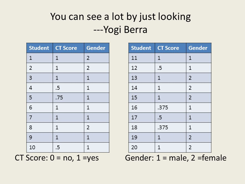 You can see a lot by just looking ---Yogi Berra CT Score: 0 = no, 1 =yes Gender: 1 = male, 2 =female StudentCT ScoreGender 1111 12.51 1312 1412 1512 16.3751 17.51 18.3751 1912 2012 StudentCT ScoreGender 112 212 311 4.51 5.751 611 711 812 911 10.51