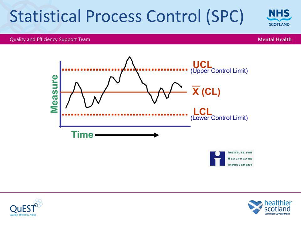 Statistical Process Control (SPC)