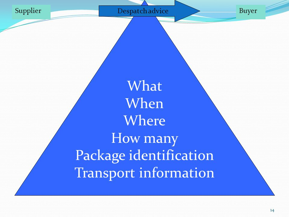 14 What When Where How many Package identification Transport information SupplierBuyer Despatch advice