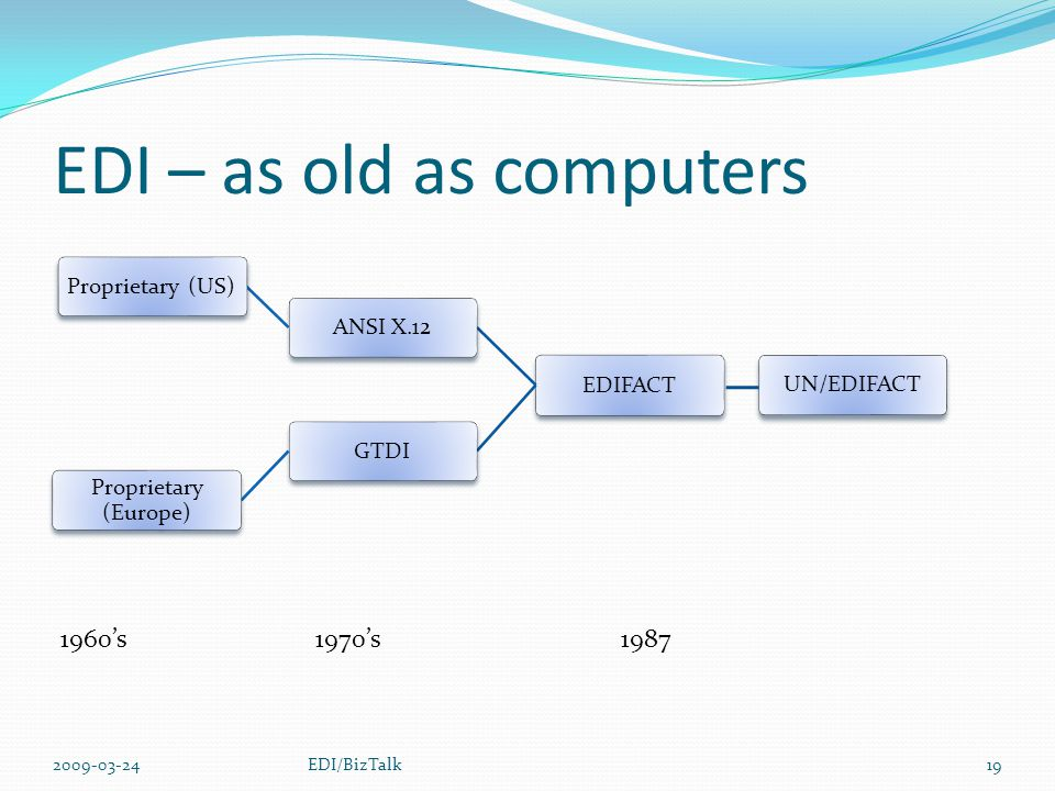 EDI – as old as computers EDIFACTANSI X.12Proprietary (US)GTDI Proprietary (Europe) UN/EDIFACT 1960's1970's1987 2009-03-2419EDI/BizTalk