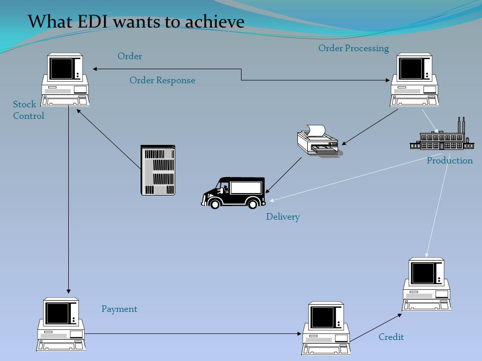 EDIFACT messages UNH+9876+ORDERS:D:97A:UN:EAN007' BGM+220+ABC123' DTM+4:20090324:102' LIN+1++1234:MF' QTY+21:99' LIN+2++5678:MF' QTY+21:50' UNT+8+9876' 2009-03-24EDI/BizTalk27 Header segment Trailer segment