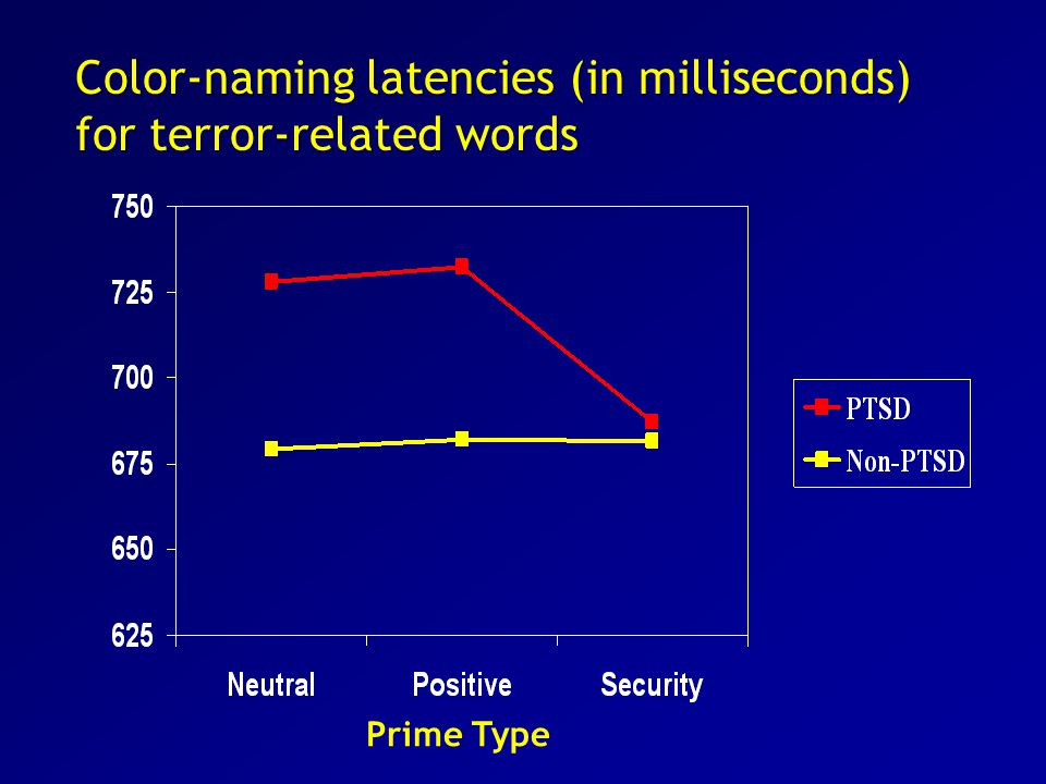 Prime Type Color-naming latencies (in milliseconds) for terror-related words