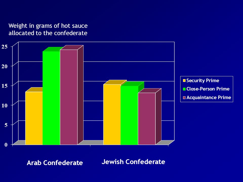 Weight in grams of hot sauce allocated to the confederate Arab Confederate Jewish Confederate