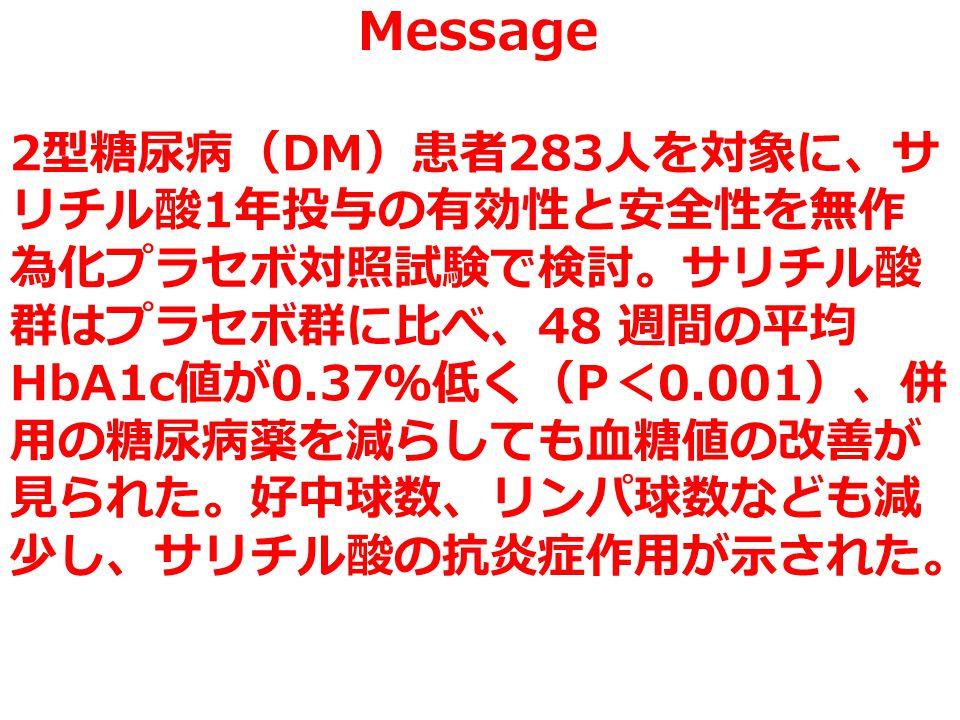 Message 2 型糖尿病( DM )患者 283 人を対象に、サ リチル酸 1 年投与の有効性と安全性を無作 為化プラセボ対照試験で検討。サリチル酸 群はプラセボ群に比べ、 48 週間の平均 HbA1c 値が 0.37 %低く( P < 0.001 )、併 用の糖尿病薬を減らしても血糖値の改善が 見られた。好中球数、リンパ球数なども減 少し、サリチル酸の抗炎症作用が示された。