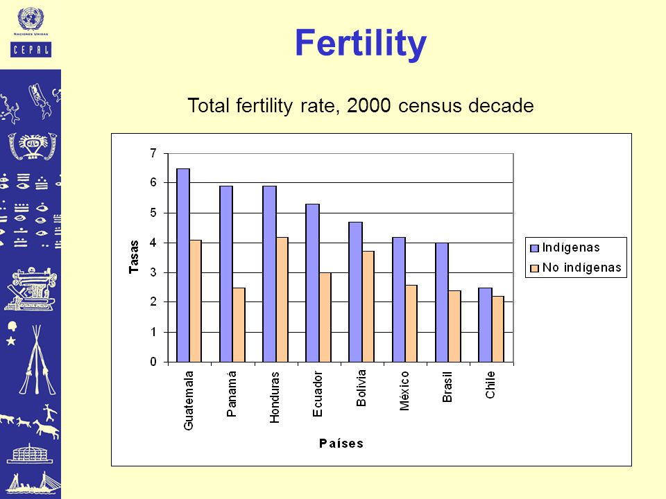 Fertility Total fertility rate, 2000 census decade