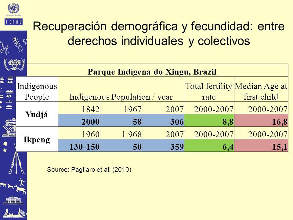 Recuperación demográfica y fecundidad: entre derechos individuales y colectivos Parque Indígena do Xingu, Brazil Indigenous PeopleIndigenous Population / year Total fertility rate Median Age at first child Yudjá 1842 1967 20072000-2007 2000583068,816,8 Ikpeng 19601 96820072000-2007 130-150503596,415,1 Source: Pagliaro et all (2010)