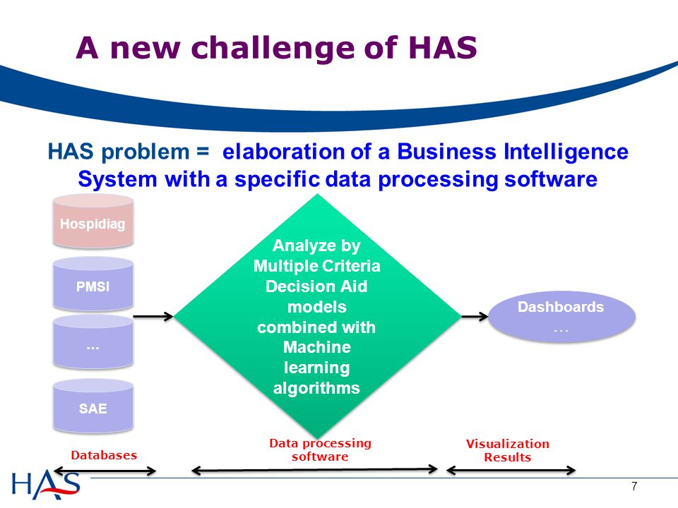 HAS problem = elaboration of a Business Intelligence System with a specific data processing software 7 Analyze by Multiple Criteria Decision Aid models combined with Machine learning algorithms Dashboards … Databases Data processing software Visualization Results Hospidiag PMSI … … SAE