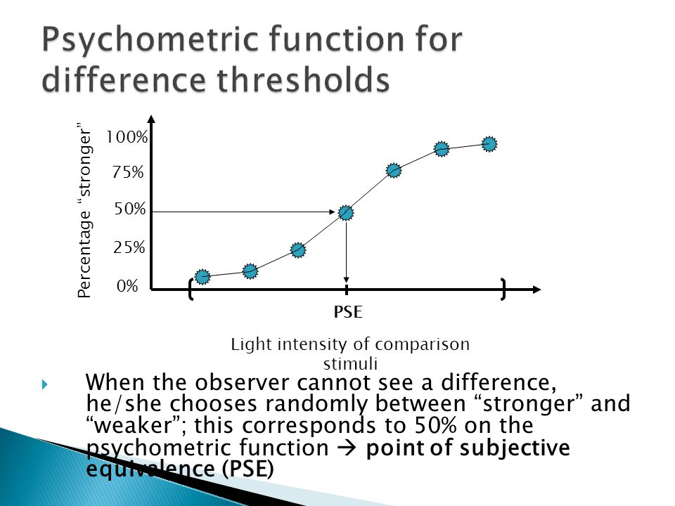  When the observer cannot see a difference, he/she chooses randomly between stronger and weaker ; this corresponds to 50% on the psychometric function  point of subjective equivalence (PSE) Light intensity of comparison stimuli Percentage stronger 0% 100% 50% 75% 25% PSE