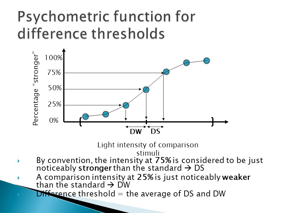  By convention, the intensity at 75% is considered to be just noticeably stronger than the standard  DS  A comparison intensity at 25% is just noticeably weaker than the standard  DW  Difference threshold = the average of DS and DW Light intensity of comparison stimuli Percentage stronger 0% 100% 50% 75% 25% DW DS