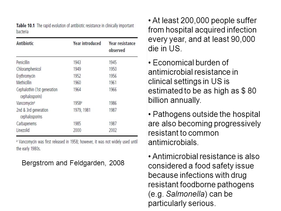 Bergstrom and Feldgarden, 2008 At least 200,000 people suffer from hospital acquired infection every year, and at least 90,000 die in US.