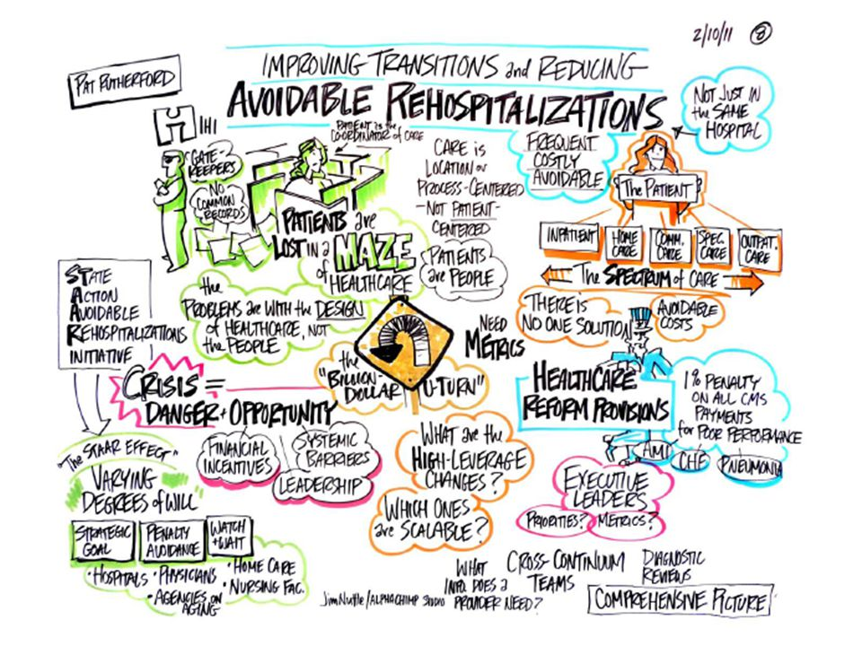Reception into Skilled Nursing Facilities with Co-Design & Implementation of Processes with Patients, Family Caregivers and Hospitals Skilled Nursing Care Centers Review Plan (Ready & Capable to Care for Resident ?) Reconcile Treatment Plan & Proactive Planning Plan for Timely Consultation when Status Changes Hospitals Home (Patient & Family Caregivers)