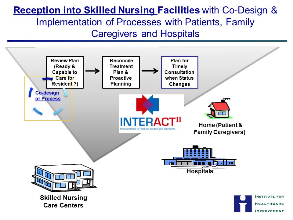 Reception into Skilled Nursing Facilities with Co-Design & Implementation of Processes with Patients, Family Caregivers and Hospitals Skilled Nursing