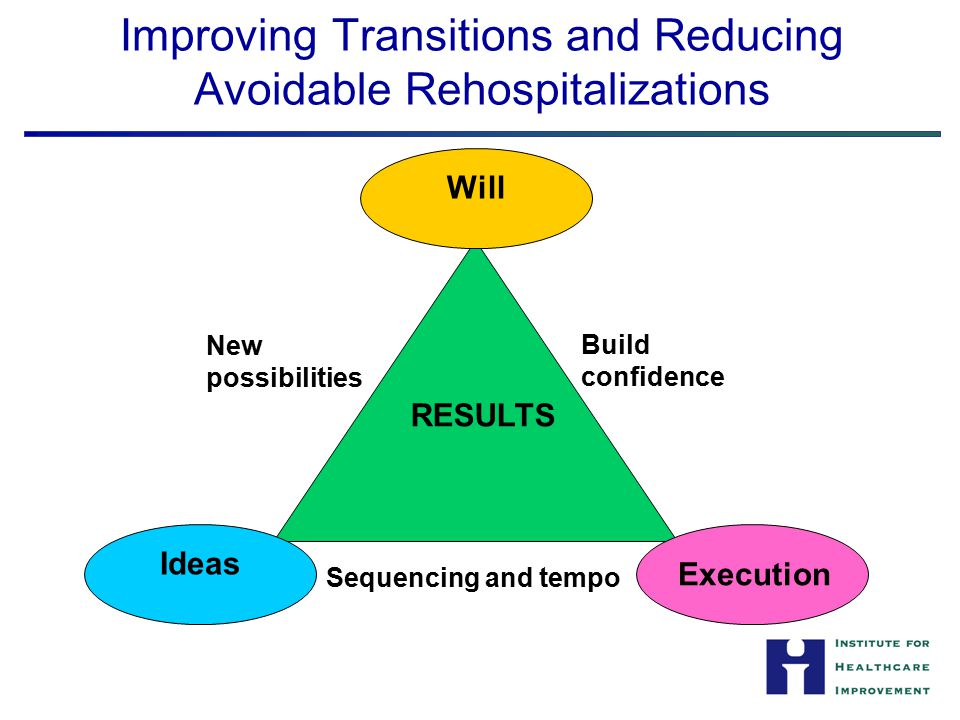 Improving Transitions and Reducing Avoidable Rehospitalizations RESULTS Ideas Will Execution Build confidence Sequencing and tempo New possibilities