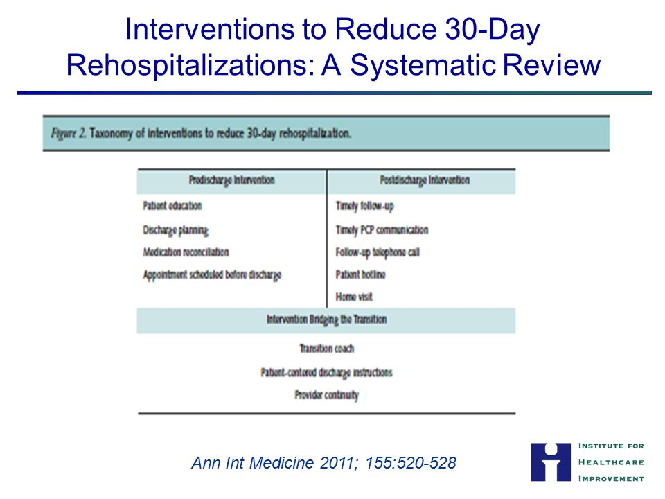 Interventions to Reduce 30-Day Rehospitalizations: A Systematic Review Ann Int Medicine 2011; 155:520-528