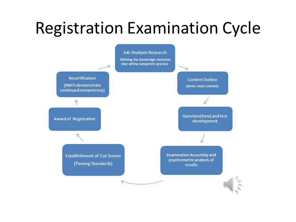 Registration Examination Cycle Job Analysis Research Defining the knowledge elements that define competent practice Content Outline (drives exam content) Question(item) and test development Examination Assembly and psychometric analysis of results Establishment of Cut Scores (Passing Standards) Award of Registration Recertification (RMTs demonstrate continued competency)