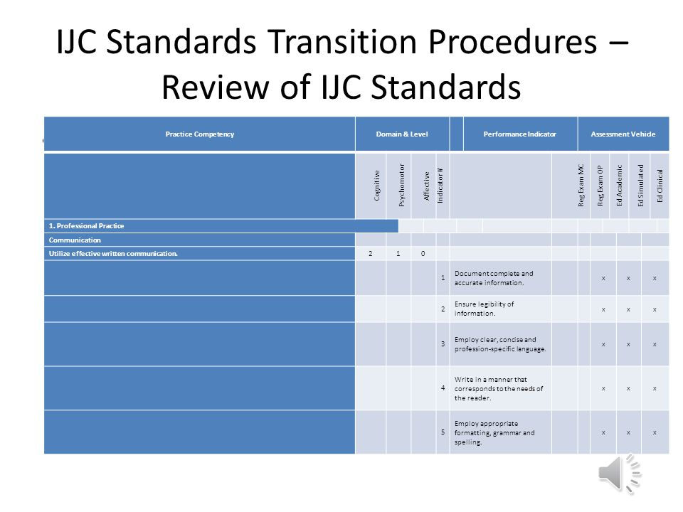 2014 CMTO IJC Standards Transition Research Study Performed by CMTO RMTs (Subject Matter Experts), psychometric experts, representatives from the othe