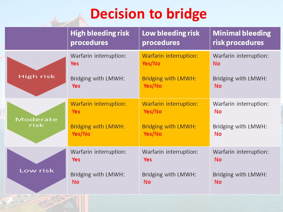 Decision to bridge High bleeding risk procedures Low bleeding risk procedures Minimal bleeding risk procedures Warfarin interruption: Yes Bridging with LMWH: Yes Warfarin interruption: Yes/No Bridging with LMWH: Yes/No Warfarin interruption: No Bridging with LMWH: No Warfarin interruption: Yes Bridging with LMWH: Yes/No Warfarin interruption: Yes/No Bridging with LMWH: Yes/No Warfarin interruption: No Bridging with LMWH: No Warfarin interruption: Yes Bridging with LMWH: No Warfarin interruption: Yes Bridging with LMWH: No Warfarin interruption: No Bridging with LMWH: No