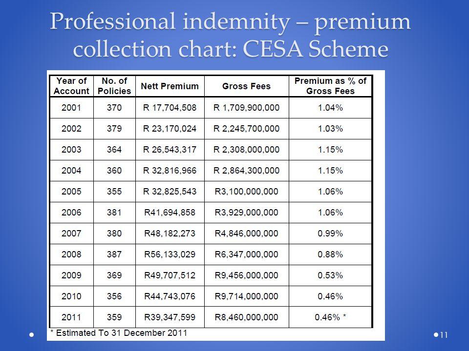 Professional indemnity – premium collection chart: CESA Scheme 11