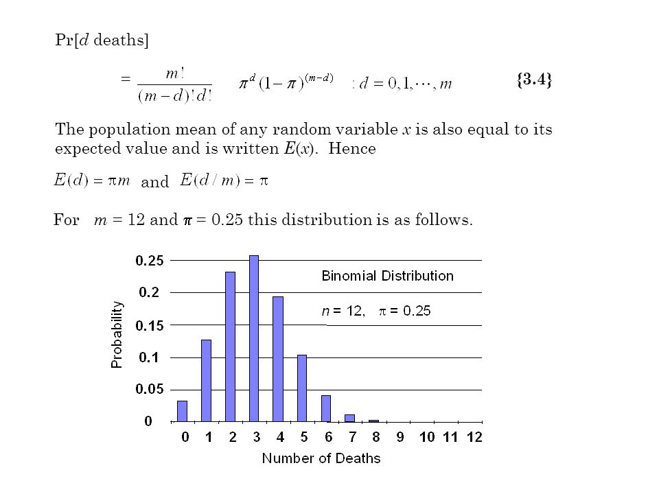 Pr[ d deaths] = {3.4} For m = 12 and  = 0.25 this distribution is as follows.