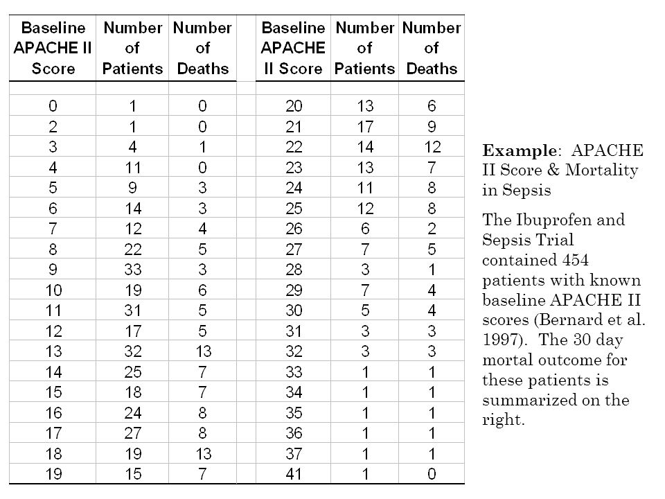 Example : APACHE II Score & Mortality in Sepsis The Ibuprofen and Sepsis Trial contained 454 patients with known baseline APACHE II scores (Bernard et