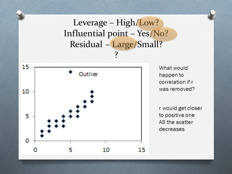 Leverage – High/Low. Influential point – Yes/No. Residual – Large/Small.