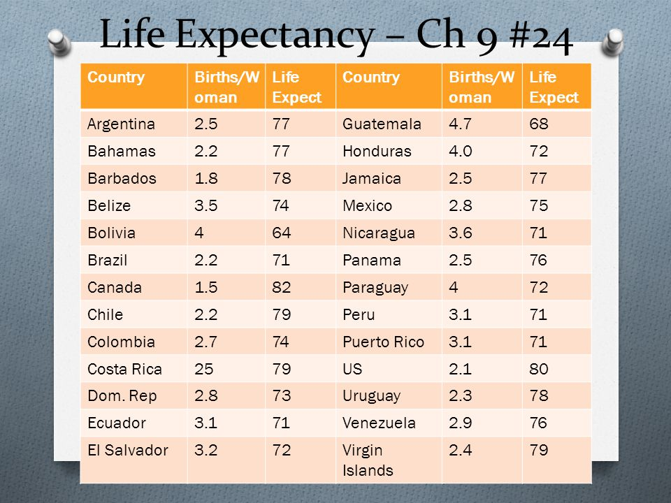 Life Expectancy – Ch 9 #24 CountryBirths/W oman Life Expect CountryBirths/W oman Life Expect Argentina2.577Guatemala4.768 Bahamas2.277Honduras4.072 Barbados1.878Jamaica2.577 Belize3.574Mexico2.875 Bolivia464Nicaragua3.671 Brazil2.271Panama2.576 Canada1.582Paraguay472 Chile2.279Peru3.171 Colombia2.774Puerto Rico3.171 Costa Rica2579US2.180 Dom.