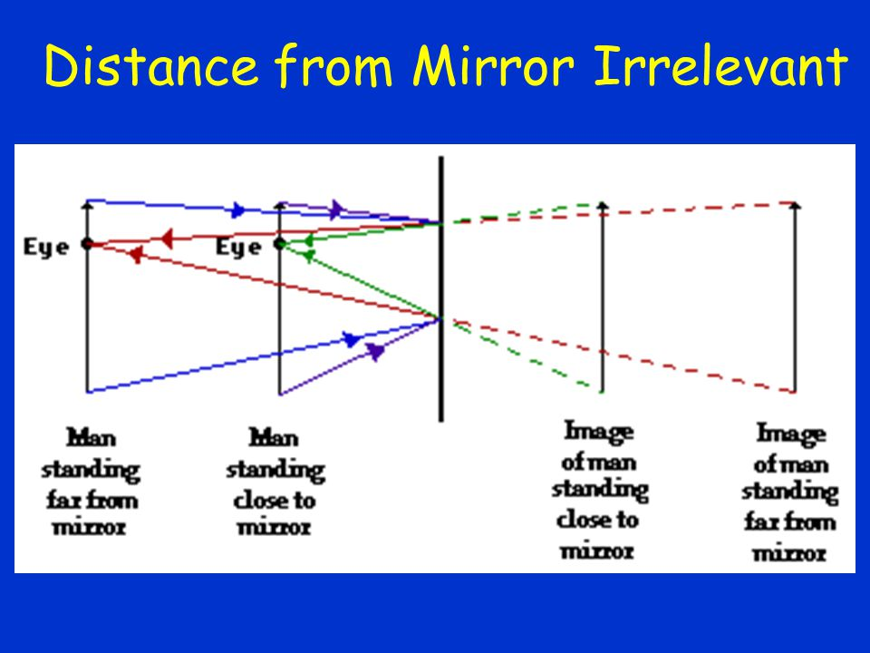 Does this depend on the person's distance from the mirror? 1.NO 2.Yes 3.Depends on the mirror 4.Depends on the person