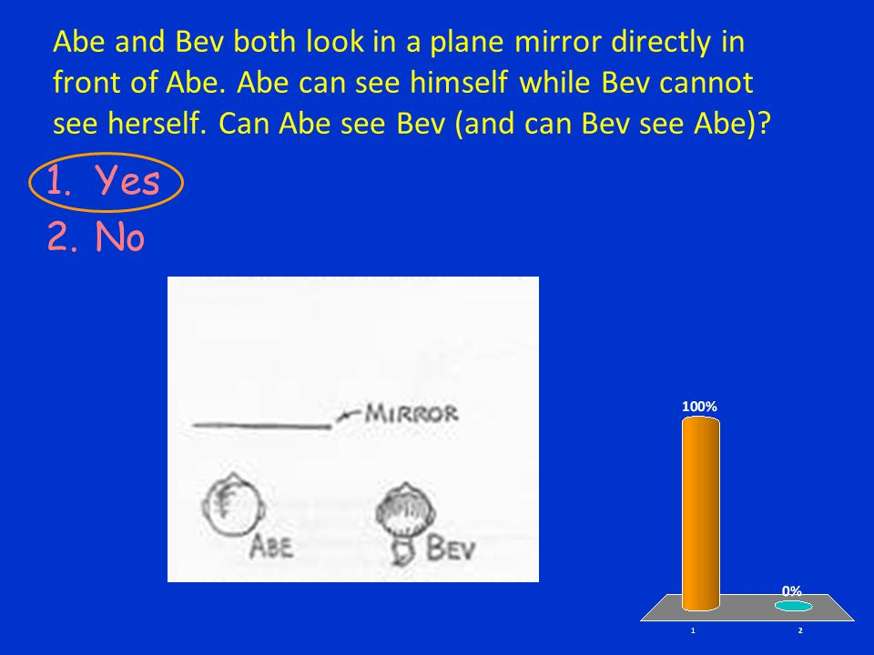 Abe and Bev both look in a plane mirror directly in front of Abe.