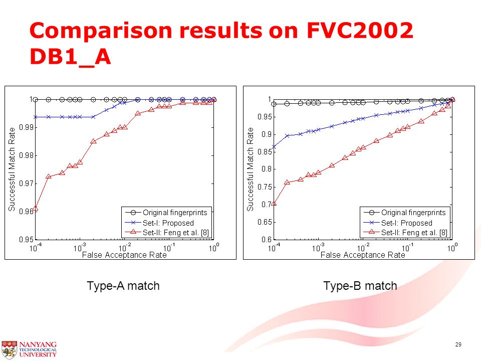 29 Comparison results on FVC2002 DB1_A Type-A matchType-B match