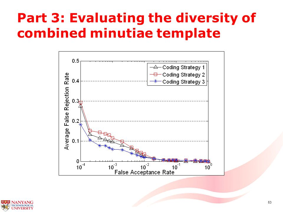 53 Part 3: Evaluating the diversity of combined minutiae template