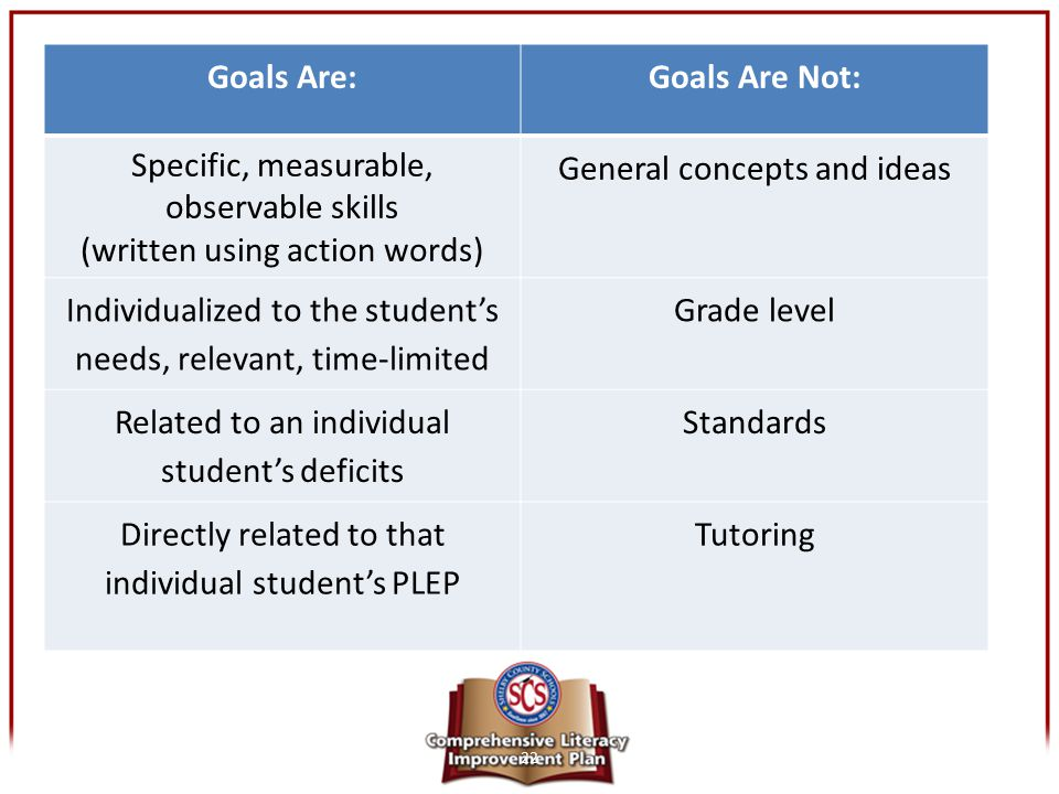 22 Goals Are:Goals Are Not: Specific, measurable, observable skills (written using action words) General concepts and ideas Individualized to the stud