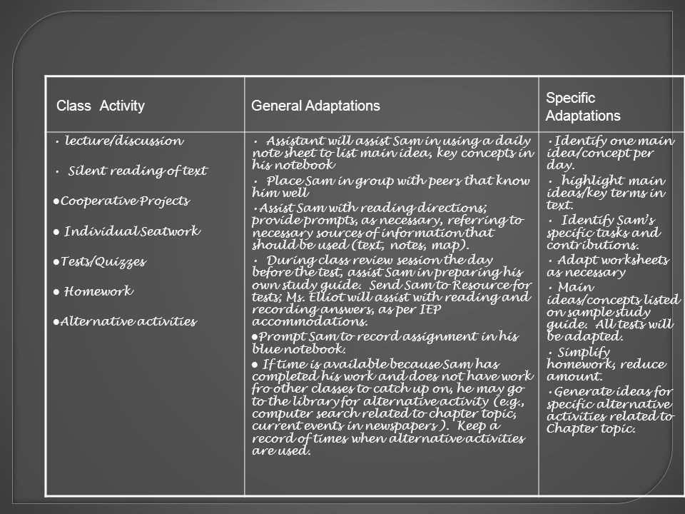 Class ActivityGeneral Adaptations Specific Adaptations lecture/discussion Silent reading of text Cooperative Projects Individual Seatwork Tests/Quizzes Homework Alternative activities Assistant will assist Sam in using a daily note sheet to list main idea, key concepts in his notebook Place Sam in group with peers that know him well Assist Sam with reading directions; provide prompts, as necessary, referring to necessary sources of information that should be used (text, notes, map).
