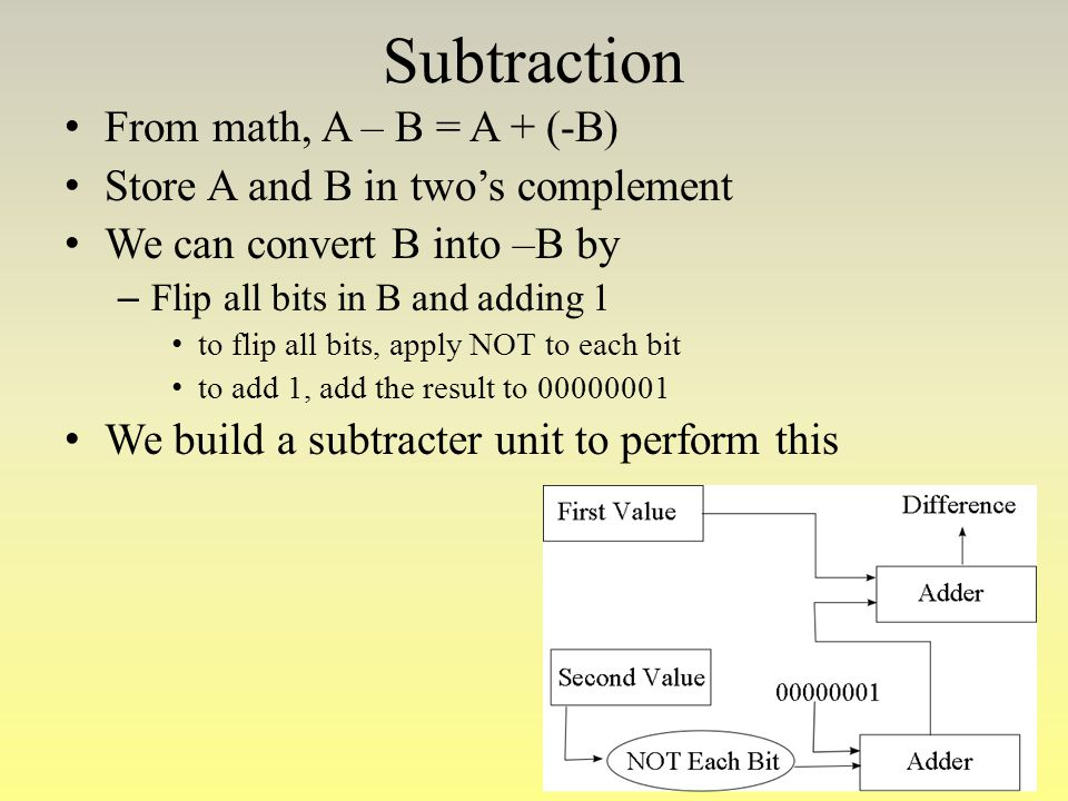 Subtraction From math, A – B = A + (-B) Store A and B in two's complement We can convert B into –B by – Flip all bits in B and adding 1 to flip all bi