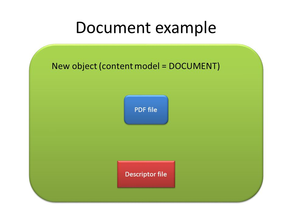 Document example PDF file Descriptor file New object (content model = DOCUMENT)