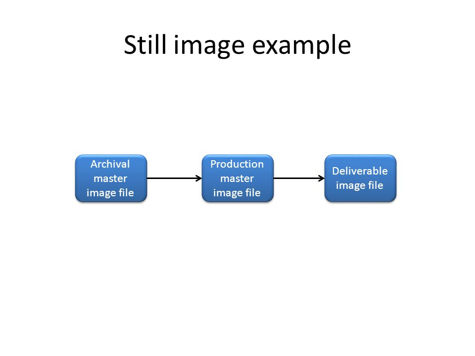 Still image example Archival master image file Deliverable image file Production master image file