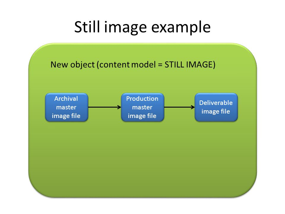 Still image example Archival master image file New object (content model = STILL IMAGE) Deliverable image file Production master image file