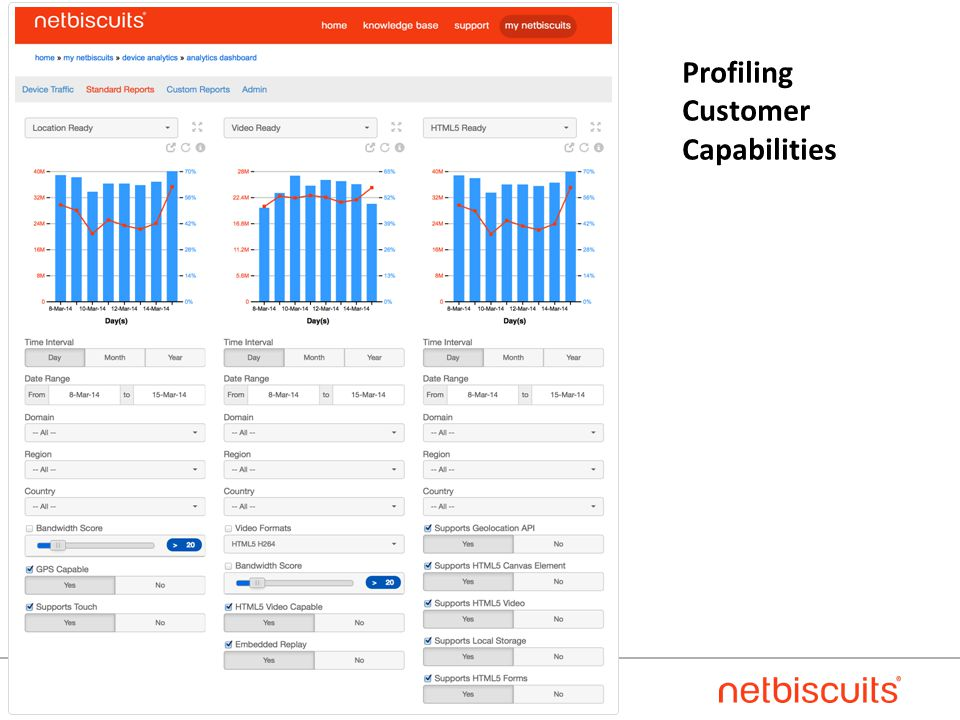 Copyright © 2014 Netbiscuits 21 Profiling Customer Capabilities