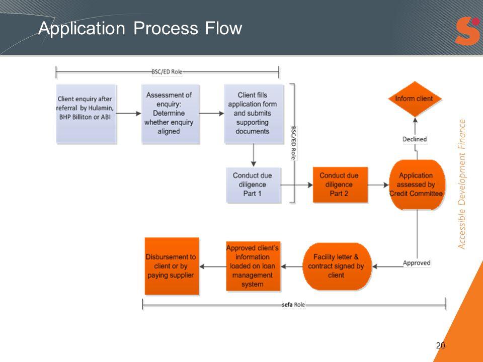 Application Process Flow 20